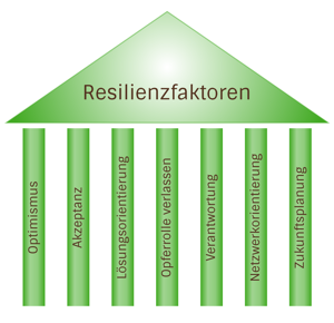 Resilienz: Starke Mitarbeiter – starkes Unternehmen / Anke