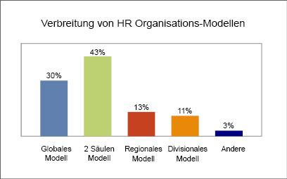 HR Organisationsstrukturen