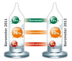 Jahresvergleich Teamgeist Barometer Österreichischer Führungskräfte